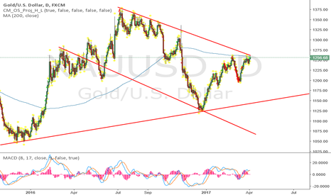 XAUUSD: gold looks very short...