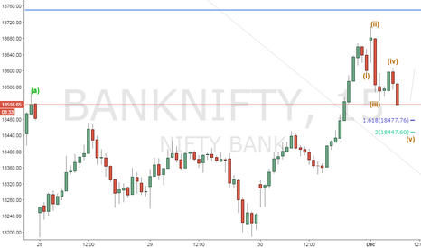 BANKNIFTY: expected target 18450.. or 5 th wave..