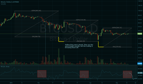 BTCUSD: Some more evidence for a continuing bear market
