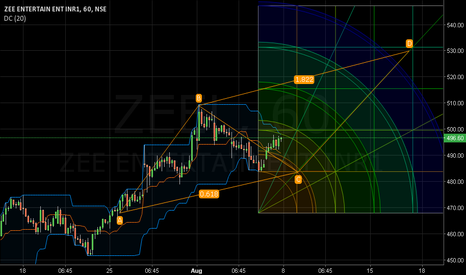 ZEEL:  Donchian Channels Sup: 490. Res: 498. Target 529.