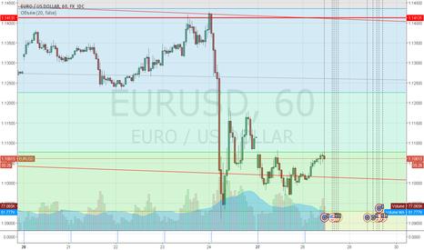 EURUSD: EUR | USD падение евро продолжится 29.06.2016