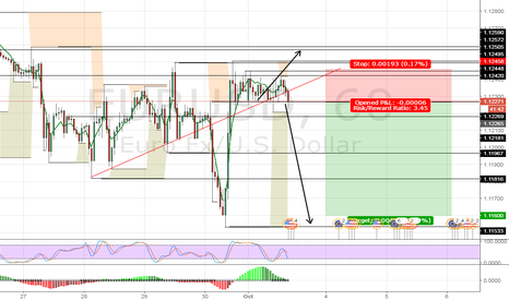 EURUSD: EURUSD, ISM Manufacturing is going to make a impact.