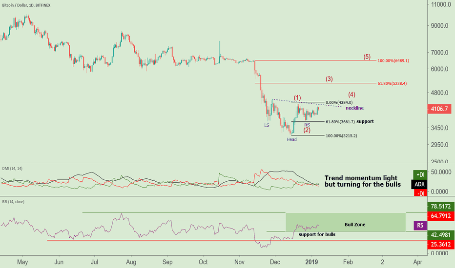 BTCUSD: Trend momentum starting to build for the bulls in $BTC