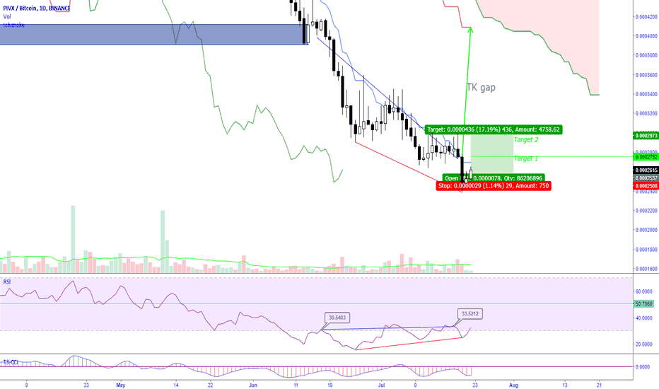 PIVXBTC: PIVXBTC-Why I think an uptrend is probable