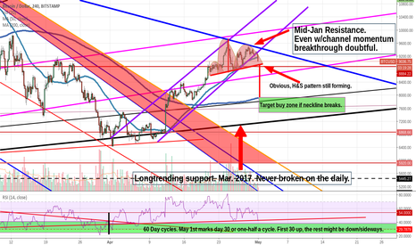 BTCUSD: New Bitcoin Buy Zone Identified! 7.5-8k
