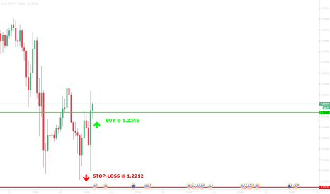 EURUSD: trade with >70% probability. BUY@ 1.2248 ; stop-loss @ 1.2212