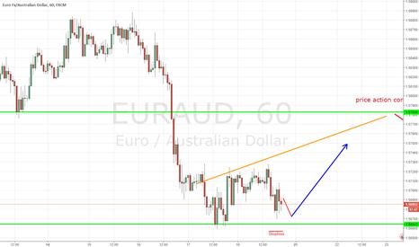 EURAUD: EURAUD, EURO Fx/ Australian dollar, H1