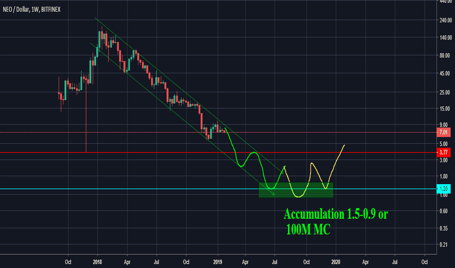 NEOUSD: Will we ever see NEO under 1 again?