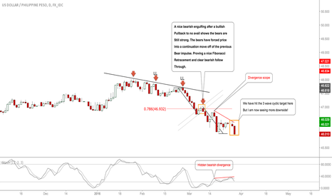 USDPHP: #USDPHP-Update: Target hit, Expecting More Downside Here! #Forex