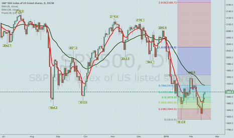SPX500: SPY -- LOOK TO SELL SHORT CALL VERTICALS ON POST-PREZ DAY OPEN