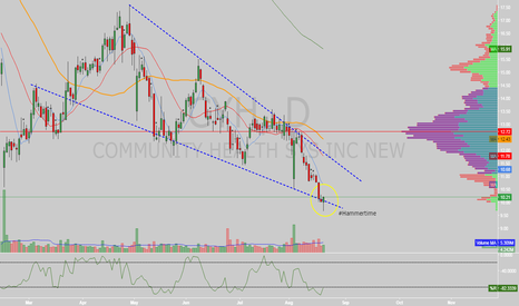 CYH: $CYH falling wedge w/ hammer at bottom