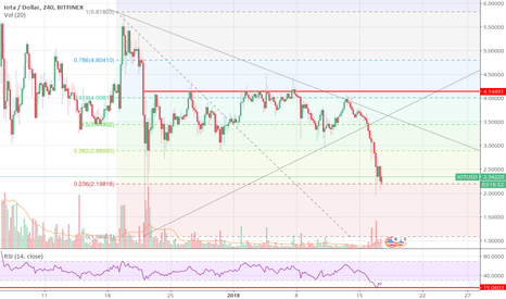 IOTUSD: IOTA at it's lowest RSI at 4H since crossing the $1 mark.
