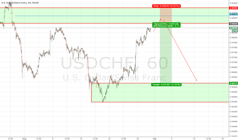 USDCHF: Bouncing between levels