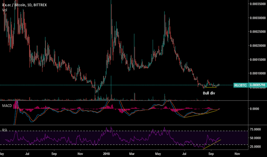 RLCBTC: RLC good project on bottom + Bull divergence