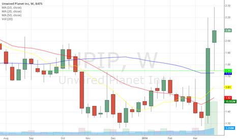 UPIP: Weekly Chart Update