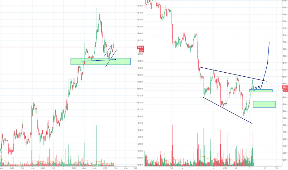 BTCUSD: Bitcoin making another attempt for inverse H&S, nr 5 now :)
