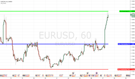 EURUSD: Short at yearly R1