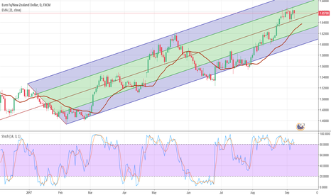 EURNZD: Pitchfork Channel $EURNZD