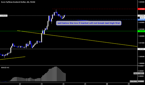 EURNZD: EURNZD Sell Setup By Wave Analysis By Doctor OF Markets