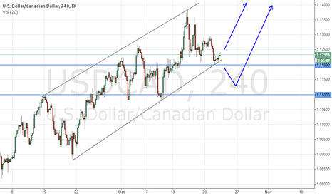 USDCAD: $USDCAD Could fall further
