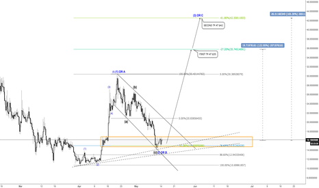 PPTUSD: STRONG CONFLUENCE ON POPULOUS - POTENTIAL 120-165% PROFIT