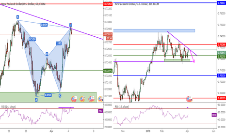 NZDUSD: NZDUSD, BAT&TrendLine&RSI Divergence, 1H, Sell