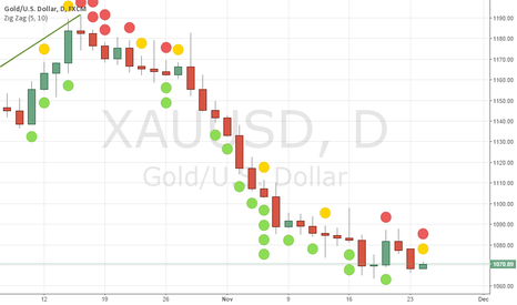 XAUUSD: Try reversion