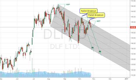 DLF: DLF - Losing the Battle for more Upside?