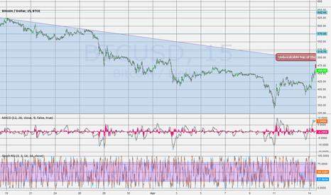 BTCUSD: BTC-E USD 14.04.2014