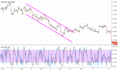 USDCAD: Reliance bearish channel