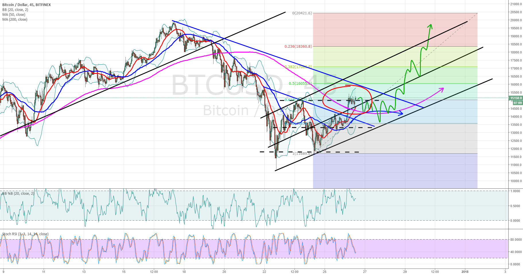 BTCUSD 45 min chart gained the support of the 200 MA