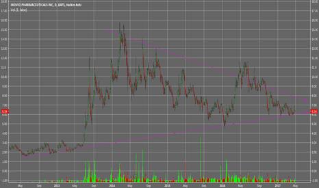 INO: INO Long term chart showing upcoming breakout!