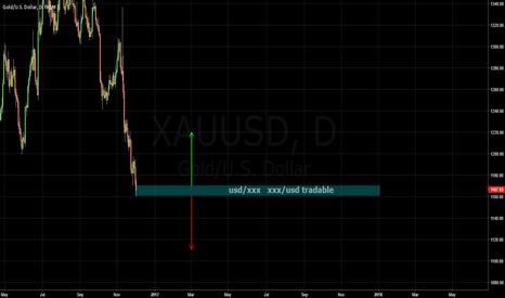 XAUUSD: GOLD / NFP direction / xxx/usd ^ usd/xxx