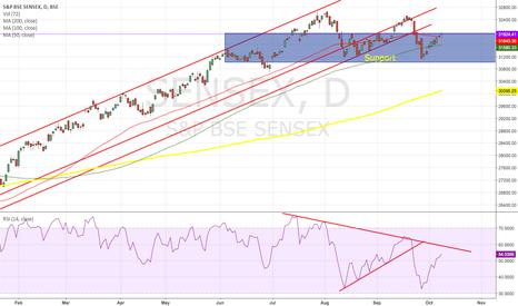 SENSEX: SENSEX - India Stock Index
