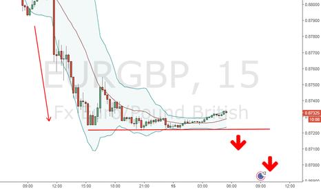 EURGBP: Bollinger break EG dan dijangka menuju ke 0.86