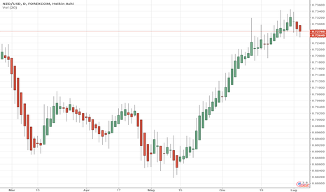 NZDUSD: DAILY NZD / USD