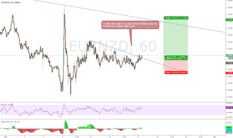 EURNZD: EURNZD Buy setup now !!