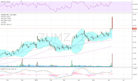 ZUMZ: rough day for $ZUMZ giving up nearly entire earnings pop