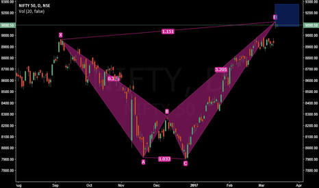 NIFTY: The Deadly Bearish Shark on NIFTY Daily Chart !