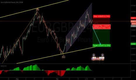 EURGBP: EURGBP - Bullish trend coming to an end