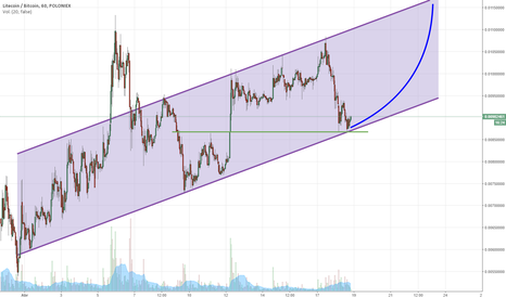 LTCBTC: Litecoin is on the base of the channel... Will it go up again?