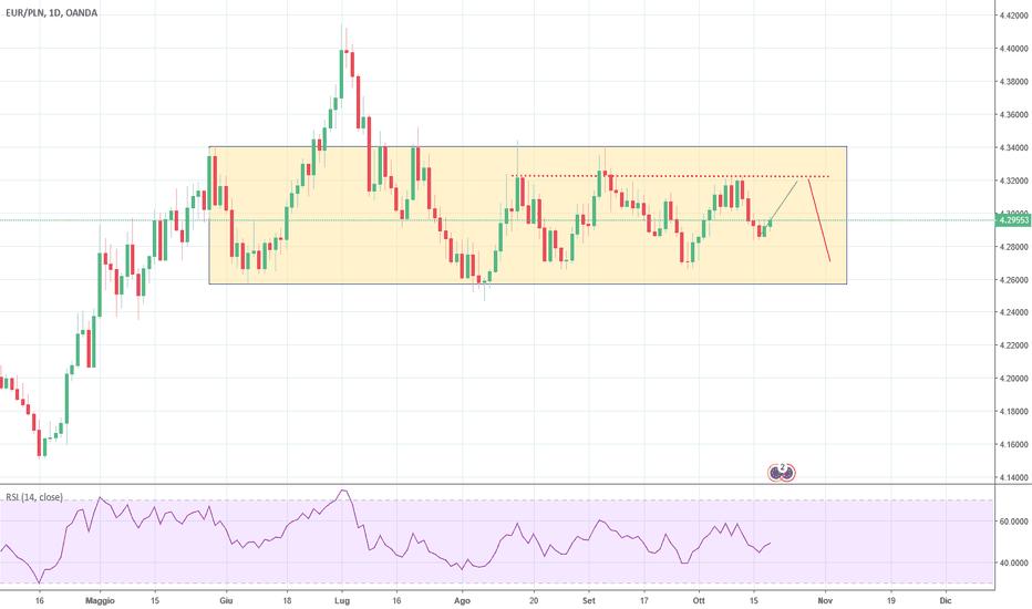EURPLN: Eur/Pln laterale da parecchio tempo