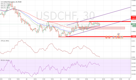 USDCHF: Wait for LONG