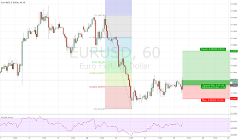 EURUSD: Top 5 of the day 2) EUR/USD