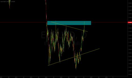 EURUSD: EUR/USD Critical Resistance Level Reached!
