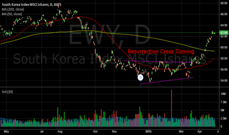 EWY: South Korea ETF (EWY) Turnaround Chart Pattern