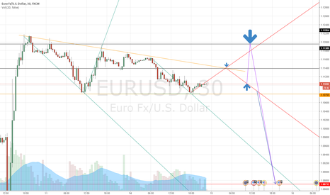 EURUSD: Sell tomorrow TP 1.08712
