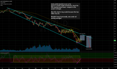 WTI: RSI, channel, DMA analysis