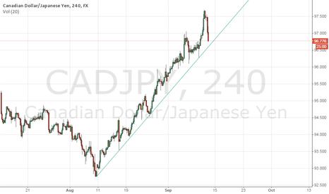 CADJPY: CADJPY Trend Line