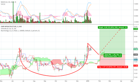 GMRINFRA: GMRINFRA on a cup and handle pattern